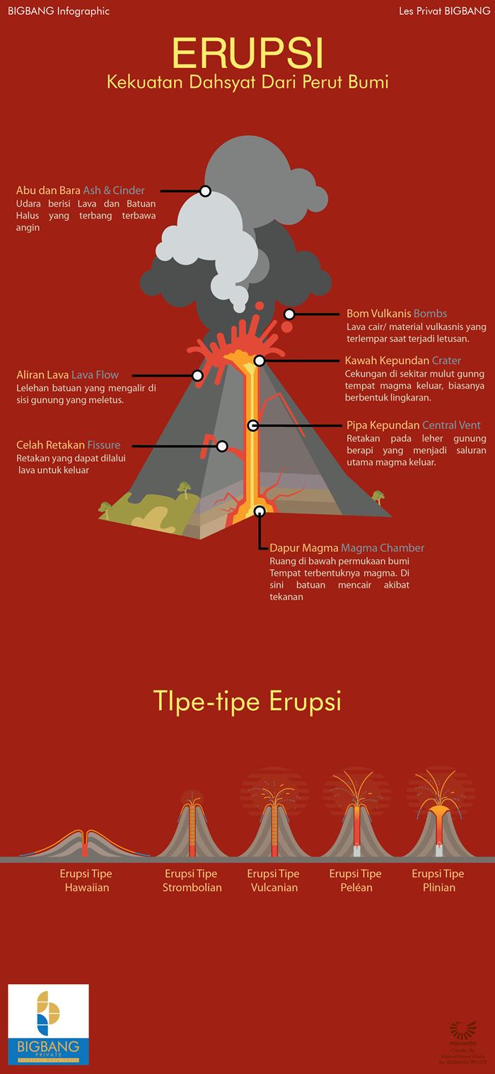 Erupsi Infografis