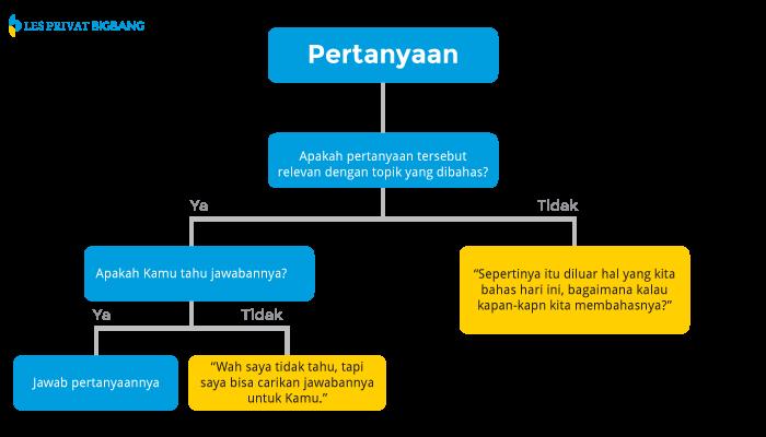 000001_bolehkah_guru_berkata_tidak_tahu_diagram