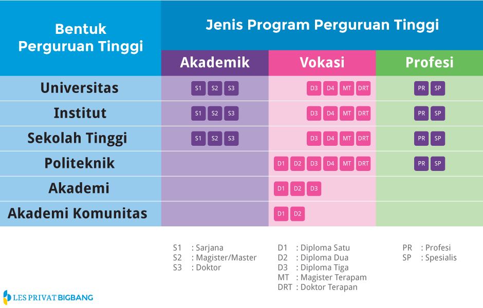 program_perguruan_tinggi""